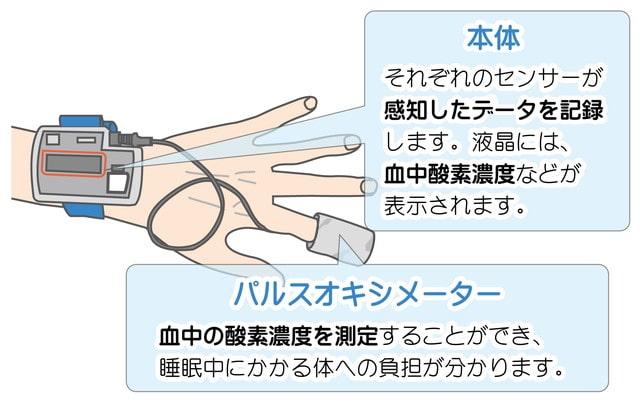 図:パルスオキシメーター検査の説明
