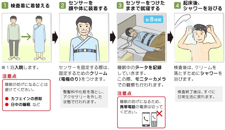 図:睡眠ポリグラフ検査の流れ